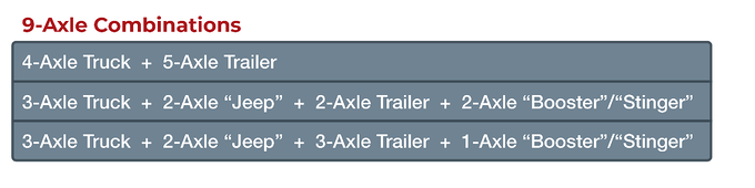 9-axle freight weight trailer combinations