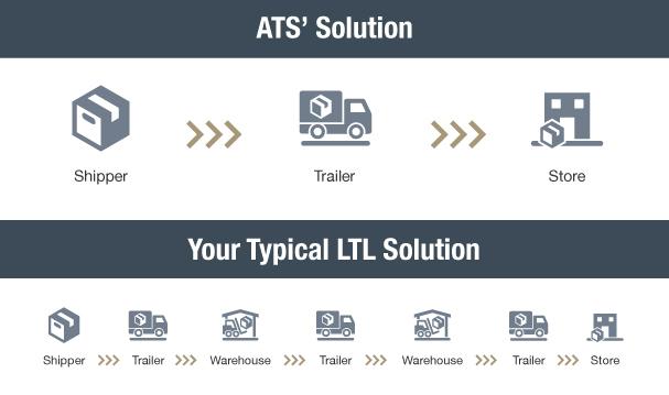 ATS Solution vs Typical LTL Solution