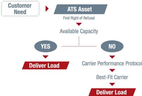 Customer Need Model