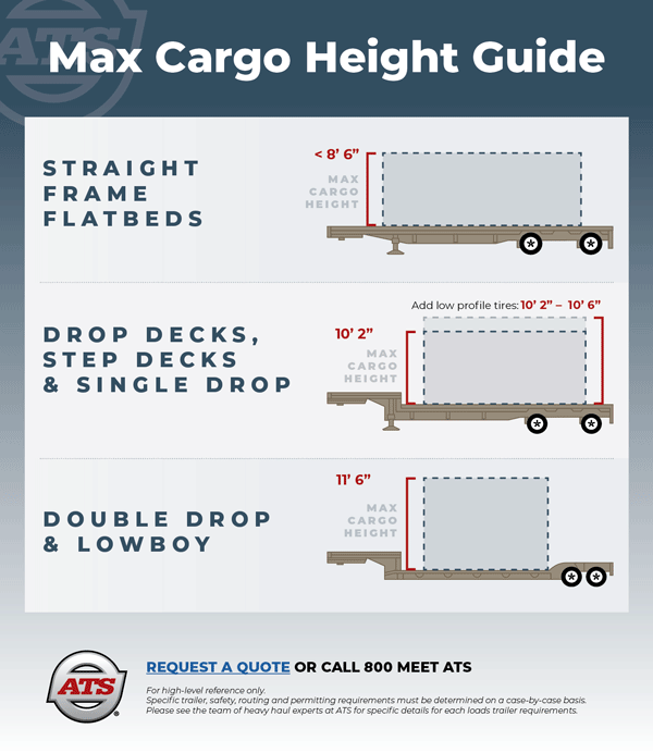 Max Cargo Height Guide with Over-dimensional Trucking