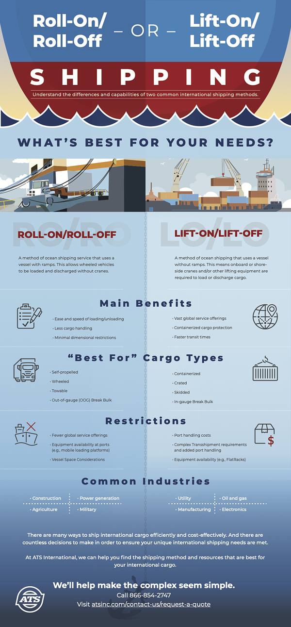 Roll-On Roll-Off and Lift-On Lift-Off Shipping Infographic