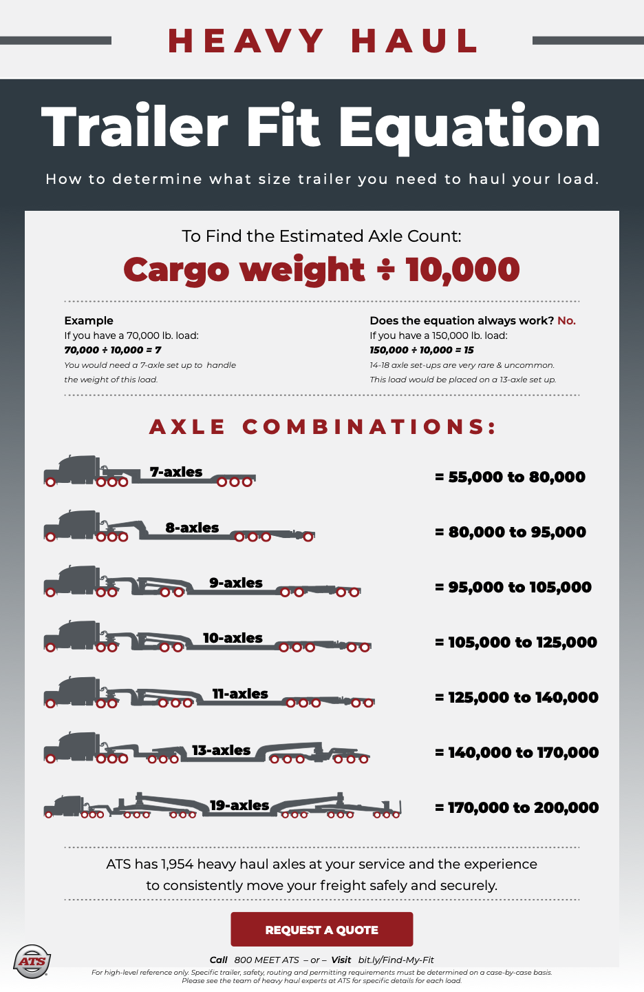 Trailer Fit Equation Infographic