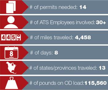 Alaska Load Statistics